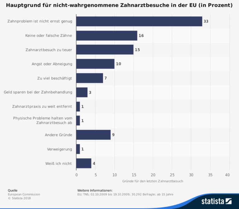 """Grafiker von Statista zum Thema """"Hauptgrund für nicht-wahrgenommene Zahnarztbesuche in der EU (in Prozent)"""""""