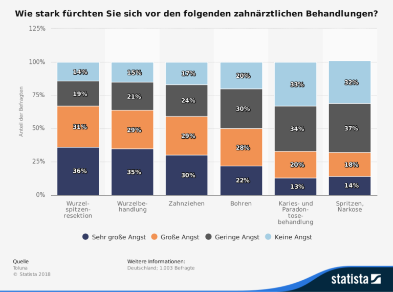 """Grafik von Statista zum Thema """"Wie stark fürchten Sie sich vor den folgenden zahnärztlichen Behandlungen?"""""""