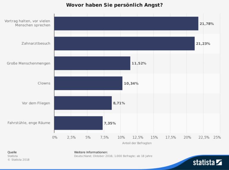 """Grafik von Statista zum Thema """"Wovor haben Sie persönlich Angst?"""""""